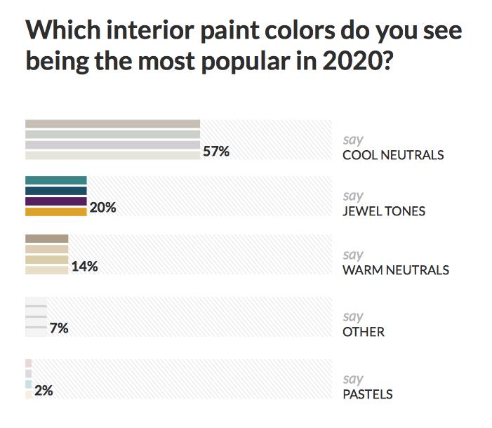 Fixr 2020 paint color predictions